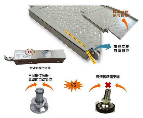 超低双层碳钢防爆地磅 产品亮点