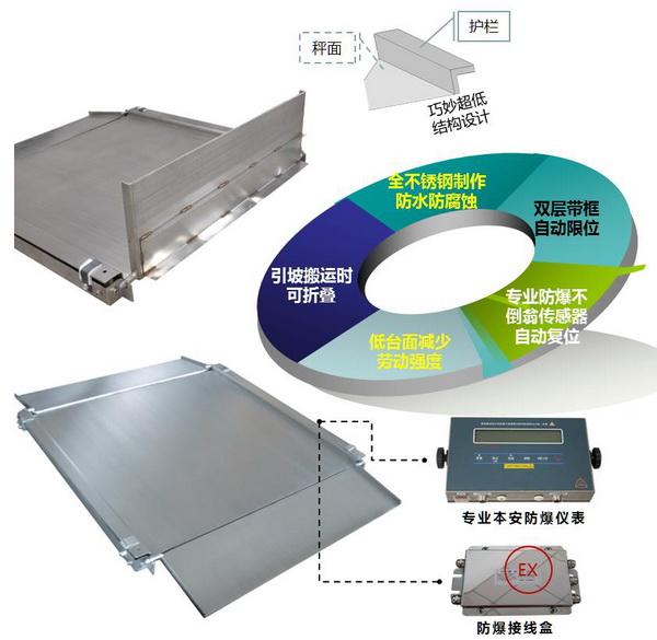 化工厂超低双层不锈钢防爆地磅 产品细节