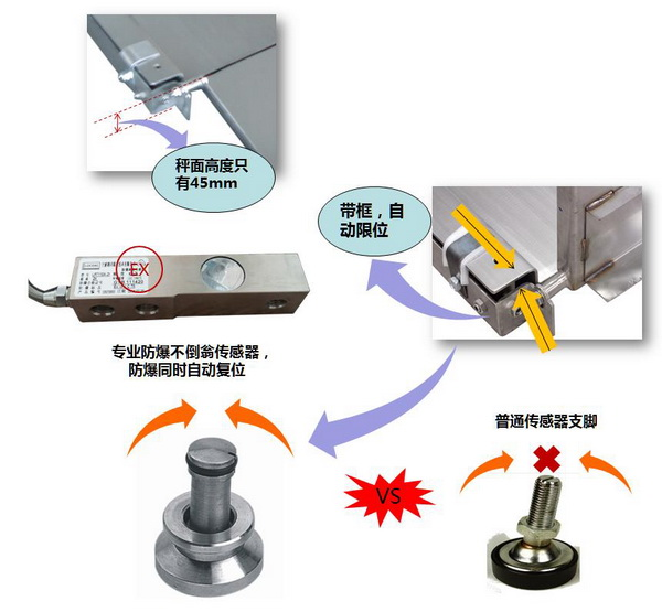 化工厂超低双层不锈钢防爆地磅 产品特点