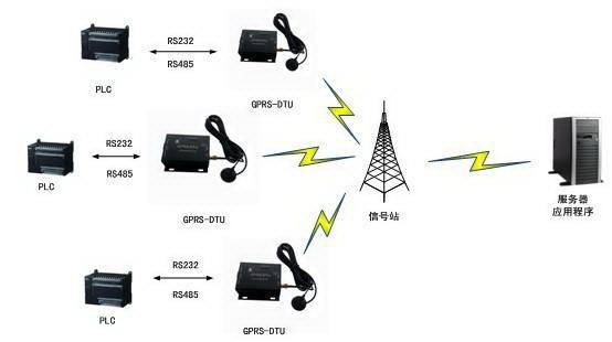 GPRS 称重系统示意图.jpg
